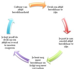 cirkel van bereikbaarheid